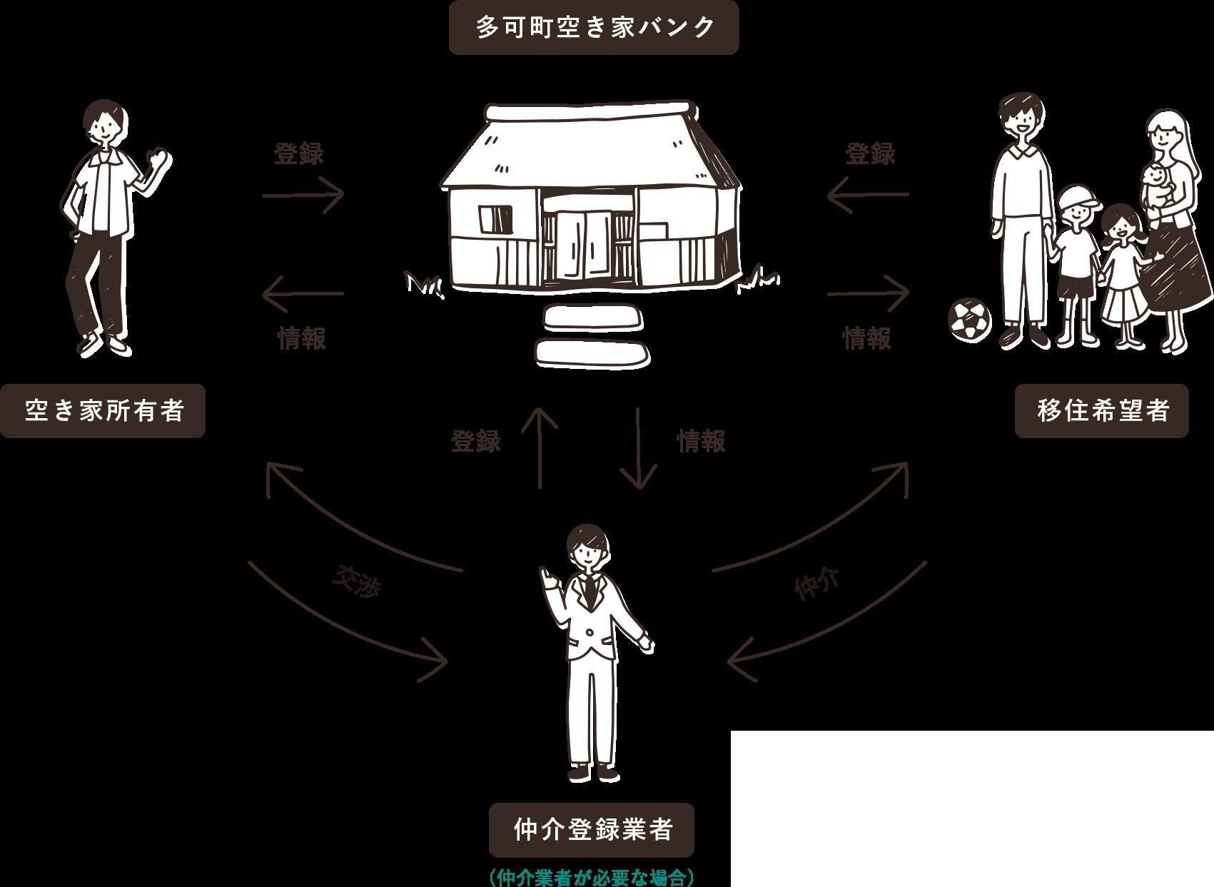 空き家バンクのシステム